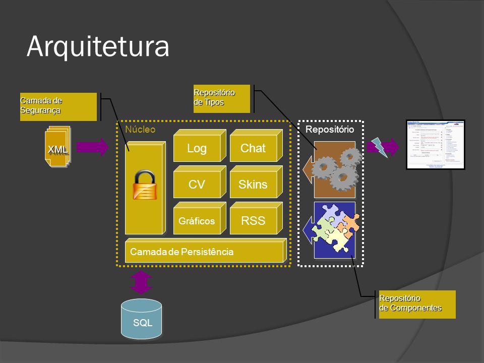 Arquitetura Log Chat CV Skins RSS Núcleo Repositório XML Gráficos