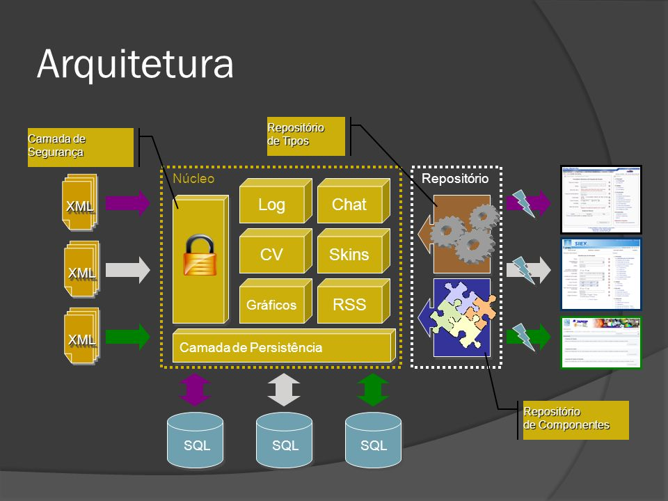 Arquitetura Log Chat CV Skins RSS Núcleo Repositório XML XML Gráficos