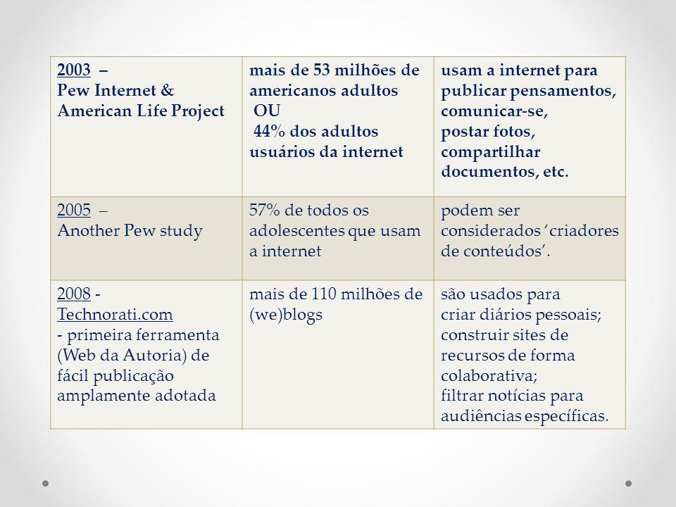 2003 – Pew Internet & American Life Project. mais de 53 milhões de americanos adultos. OU. 44% dos adultos usuários da internet.