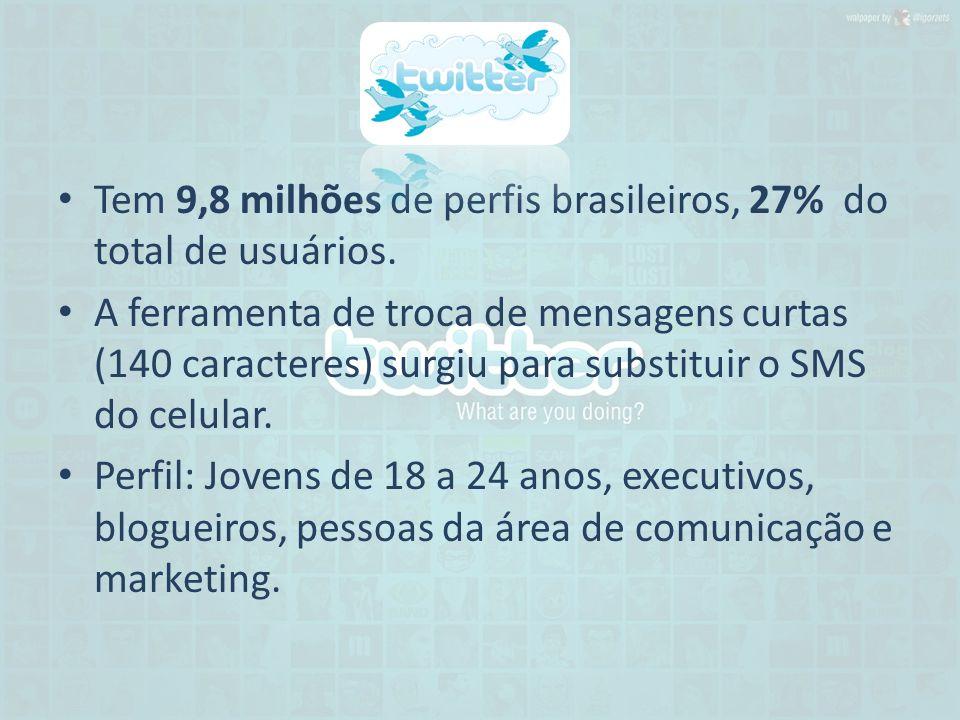 Tem 9,8 milhões de perfis brasileiros, 27% do total de usuários.