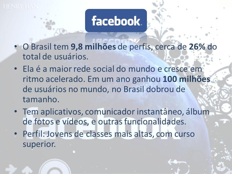 O Brasil tem 9,8 milhões de perfis, cerca de 26% do total de usuários.