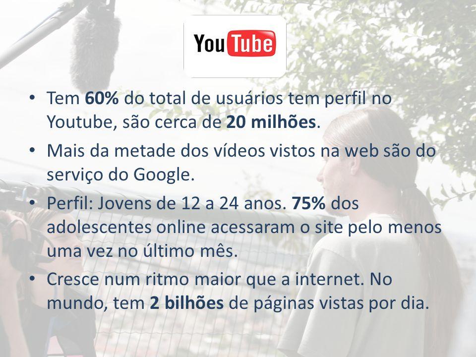 Tem 60% do total de usuários tem perfil no Youtube, são cerca de 20 milhões.