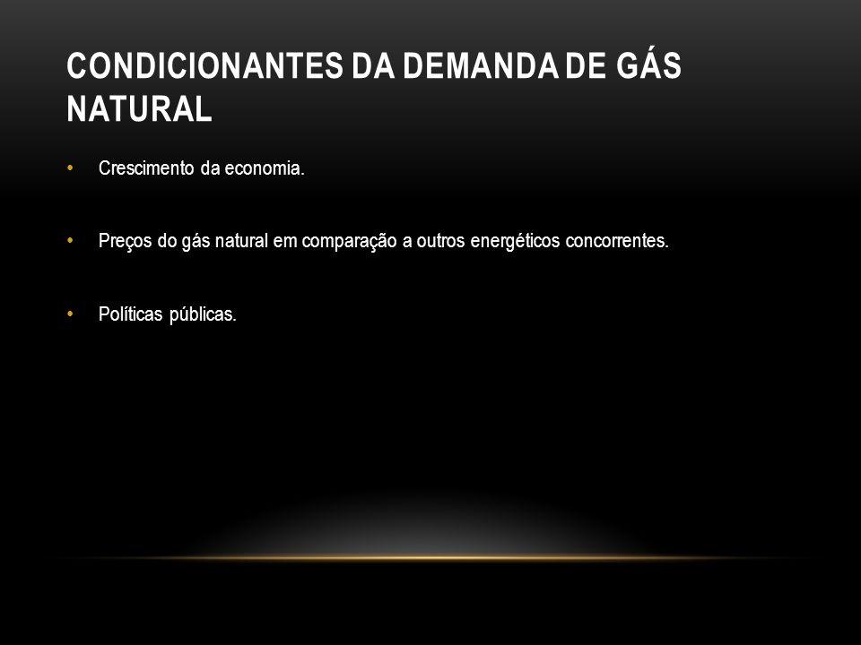 Condicionantes da demanda de gás natural