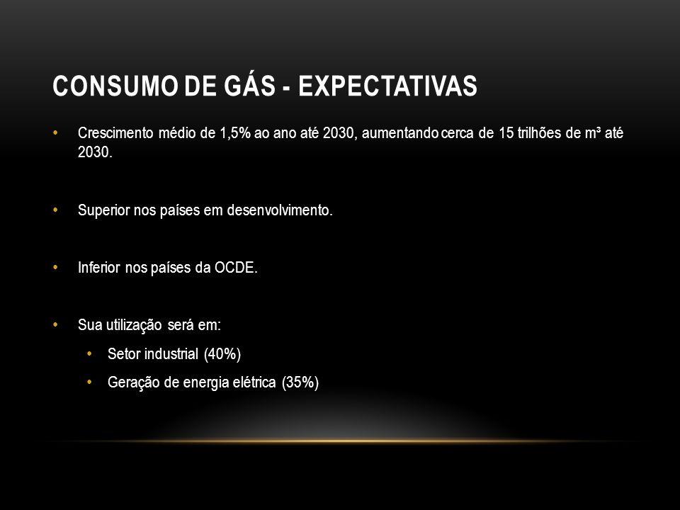 Consumo de gás - Expectativas