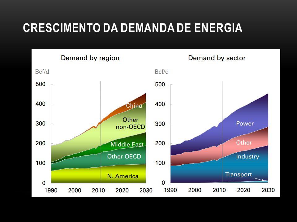 Crescimento da demanda de energia