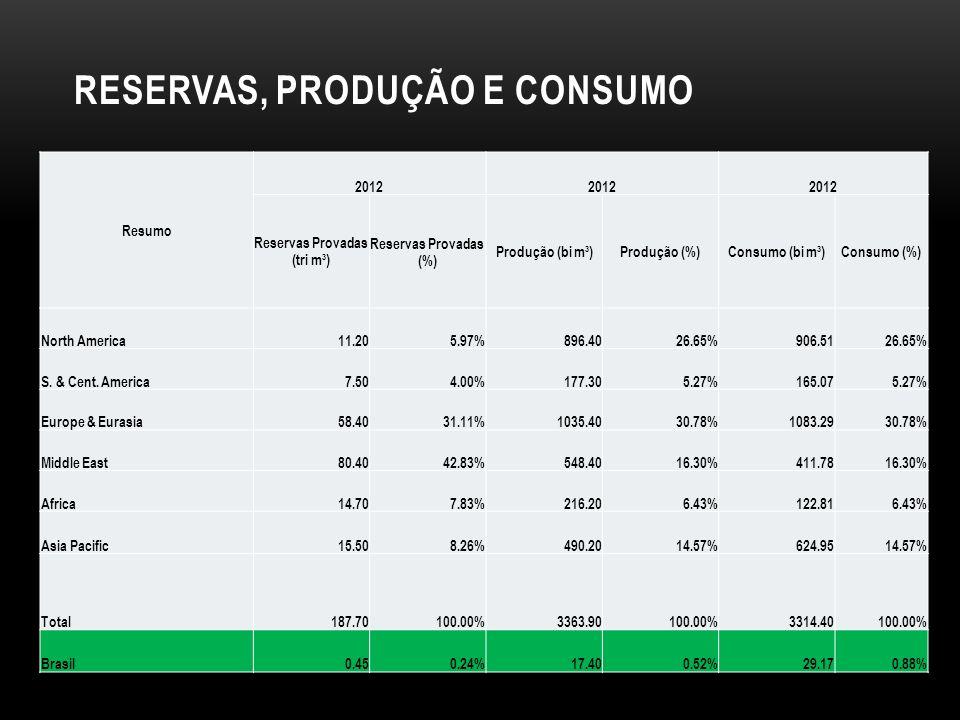 Reservas, produção e consumo