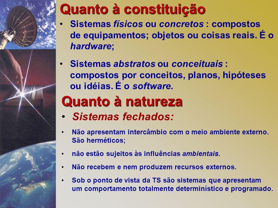 Quanto à constituição Quanto à natureza Sistemas fechados: