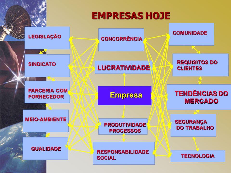 EMPRESAS HOJE Empresa LUCRATIVIDADE TENDÊNCIAS DO MERCADO COMUNIDADE