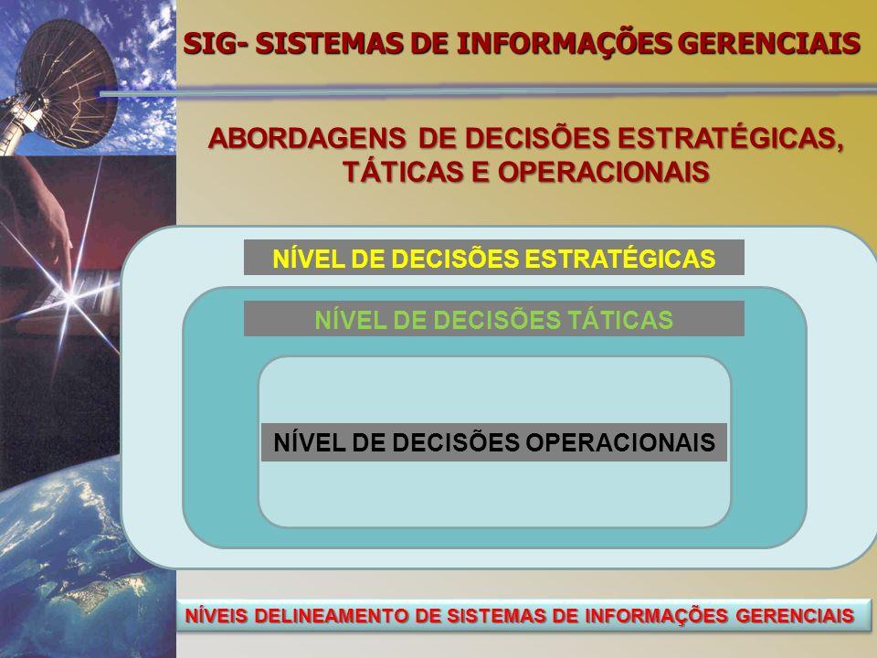 SIG- SISTEMAS DE INFORMAÇÕES GERENCIAIS