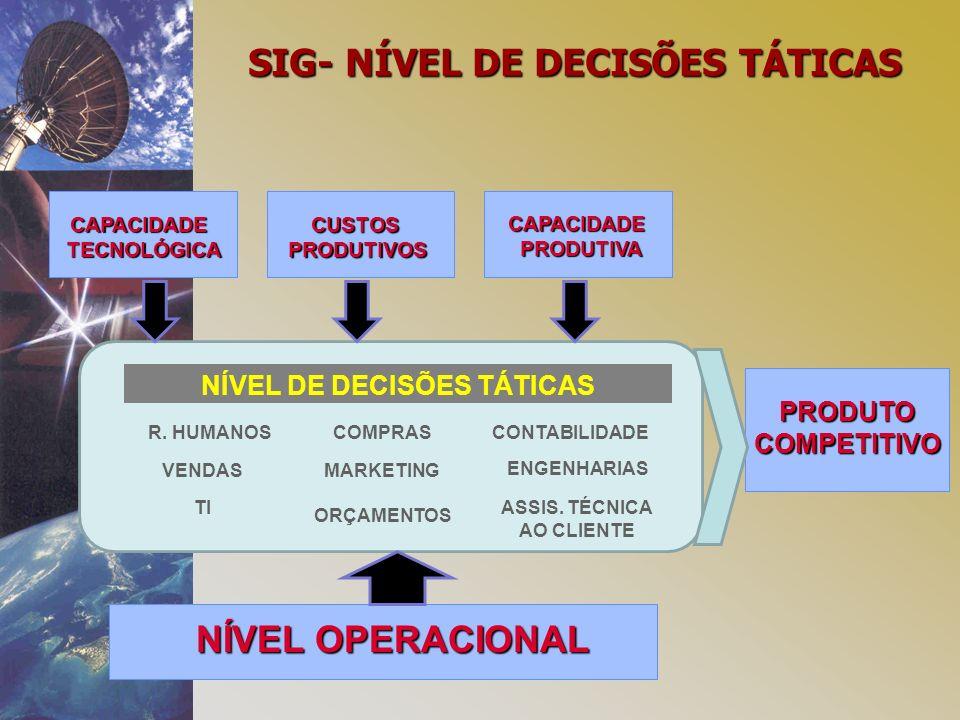 SIG- NÍVEL DE DECISÕES TÁTICAS NÍVEL DE DECISÕES TÁTICAS
