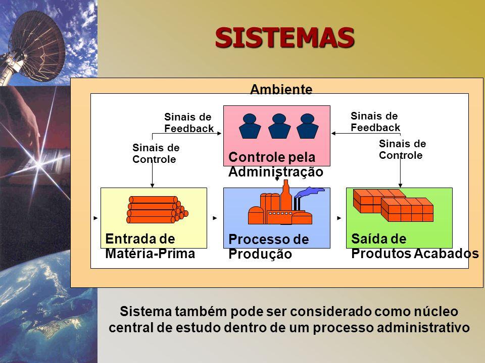 SISTEMAS Processo de Produção Entrada de Matéria-Prima Saída de