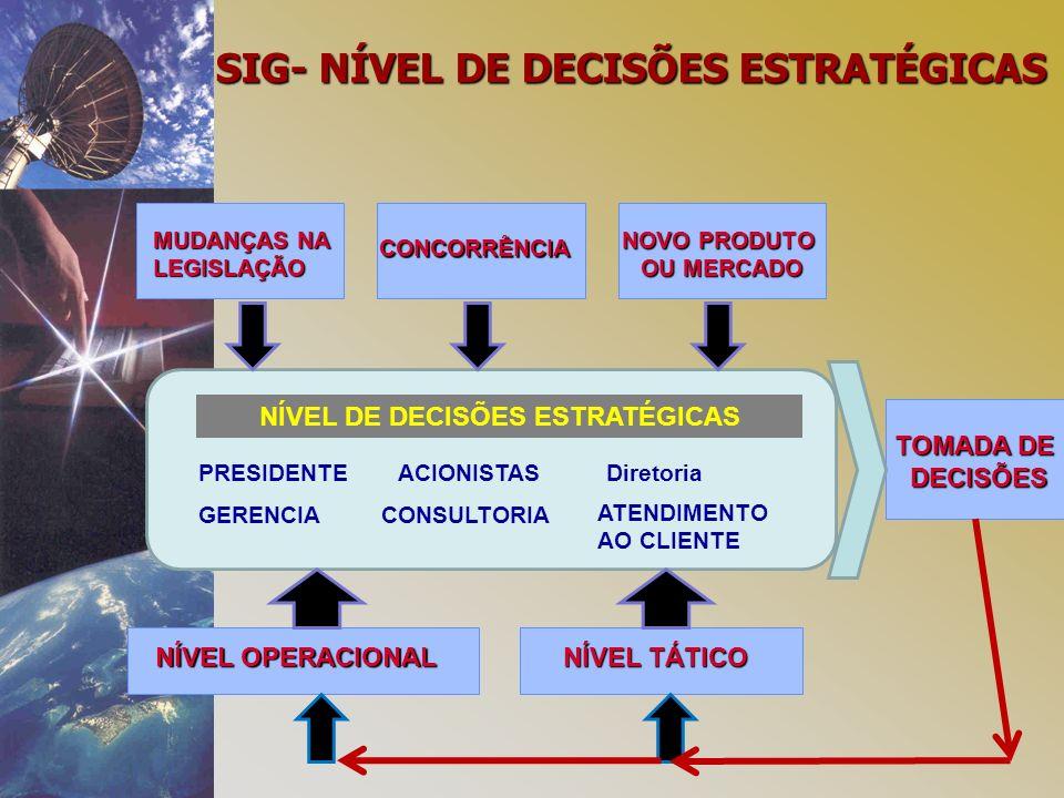 NÍVEL DE DECISÕES ESTRATÉGICAS