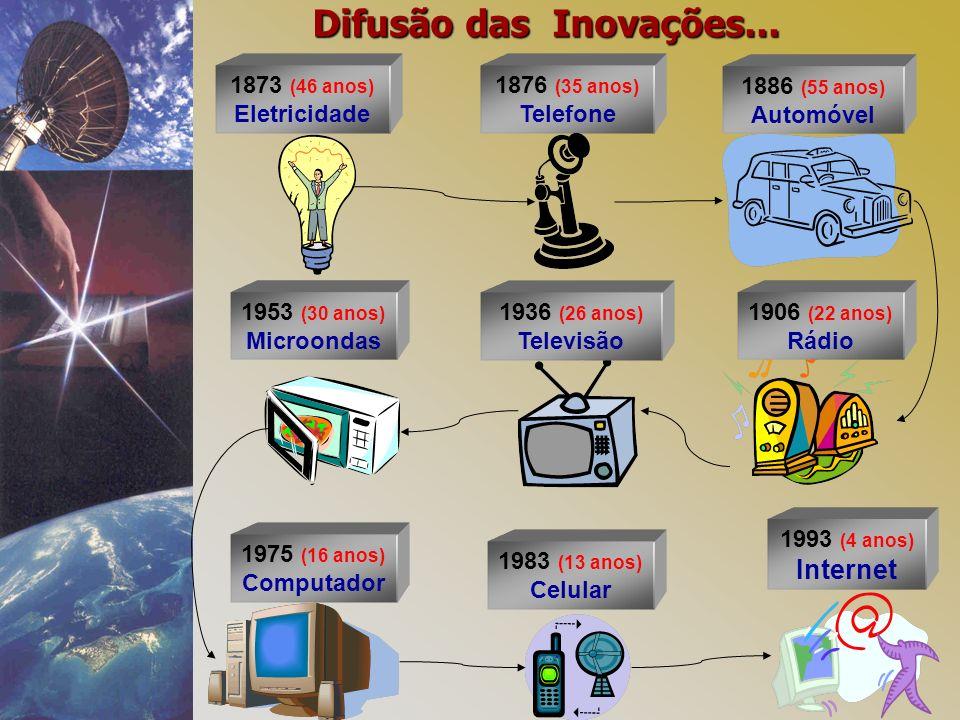 Difusão das Inovações... Internet 1873 (46 anos) Eletricidade