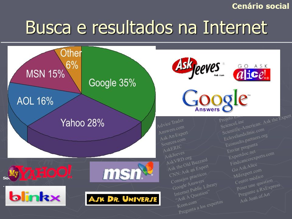 Busca e resultados na Internet