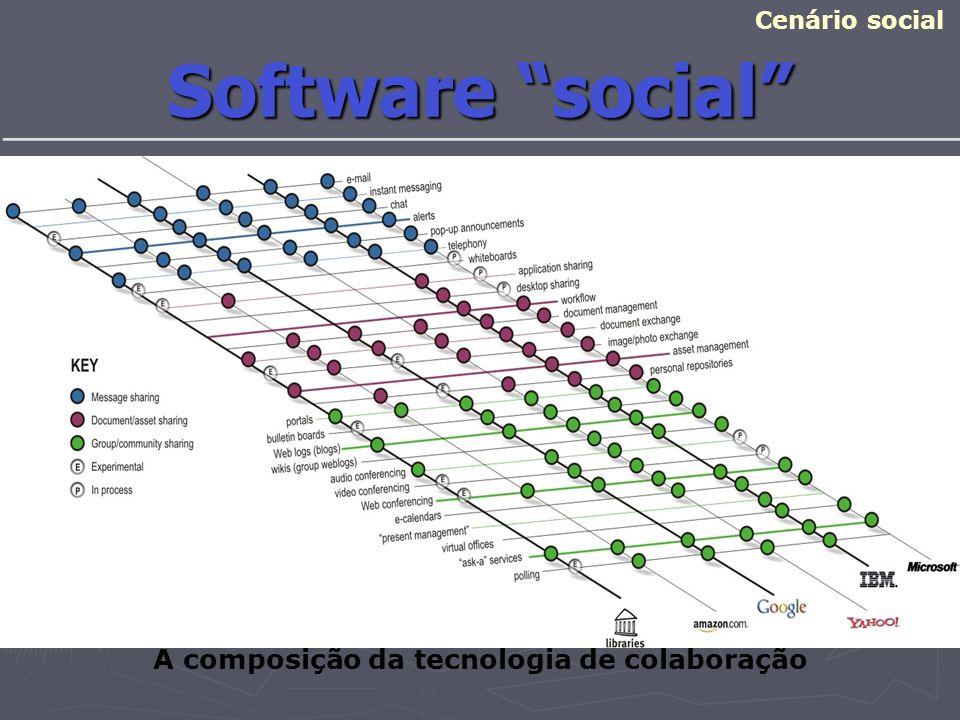 A composição da tecnologia de colaboração