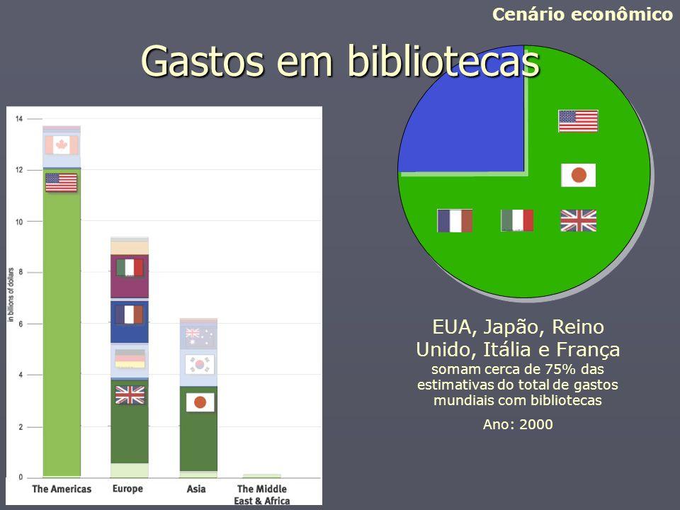 Cenário econômico Gastos em bibliotecas. Cinco países representam 75 por cento dos gastos mundiais com bibliotecas.