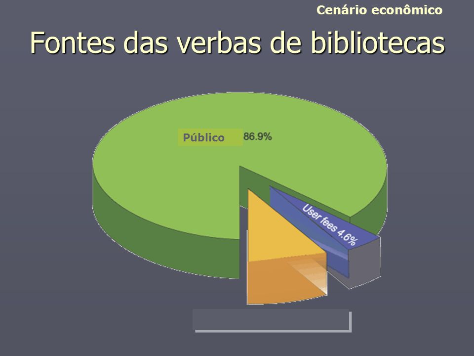 Fontes das verbas de bibliotecas