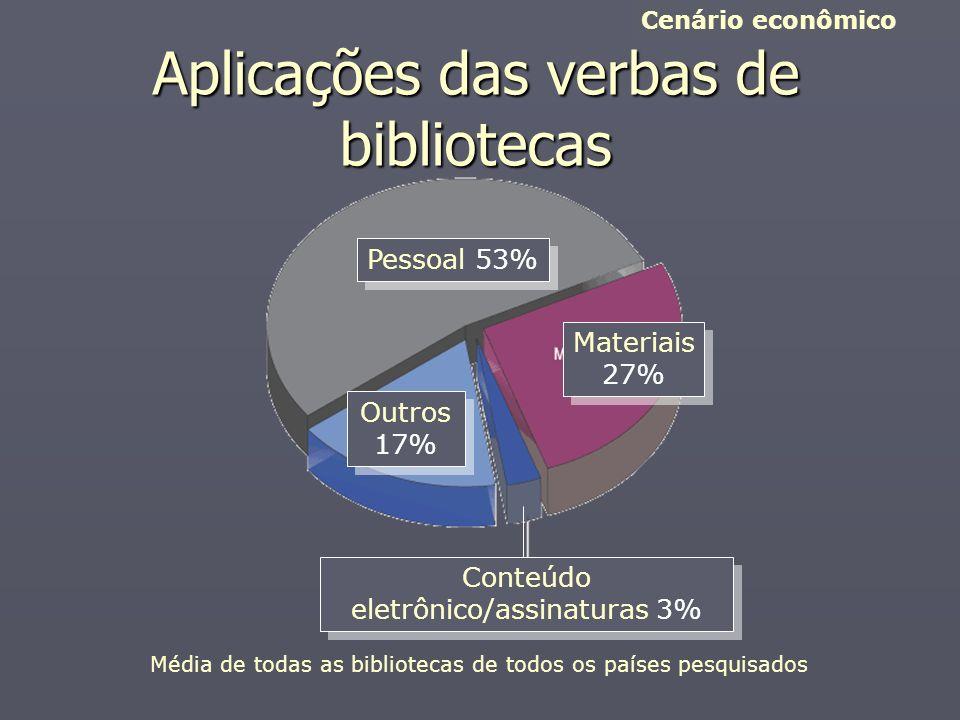 Aplicações das verbas de bibliotecas