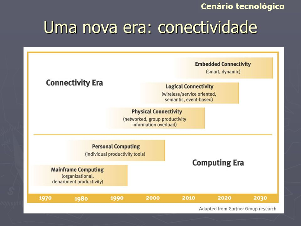 Uma nova era: conectividade