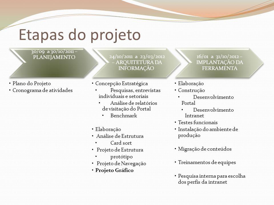 Etapas do projeto 30/09 a 30/10/2011 – PLANEJAMENTO Plano do Projeto