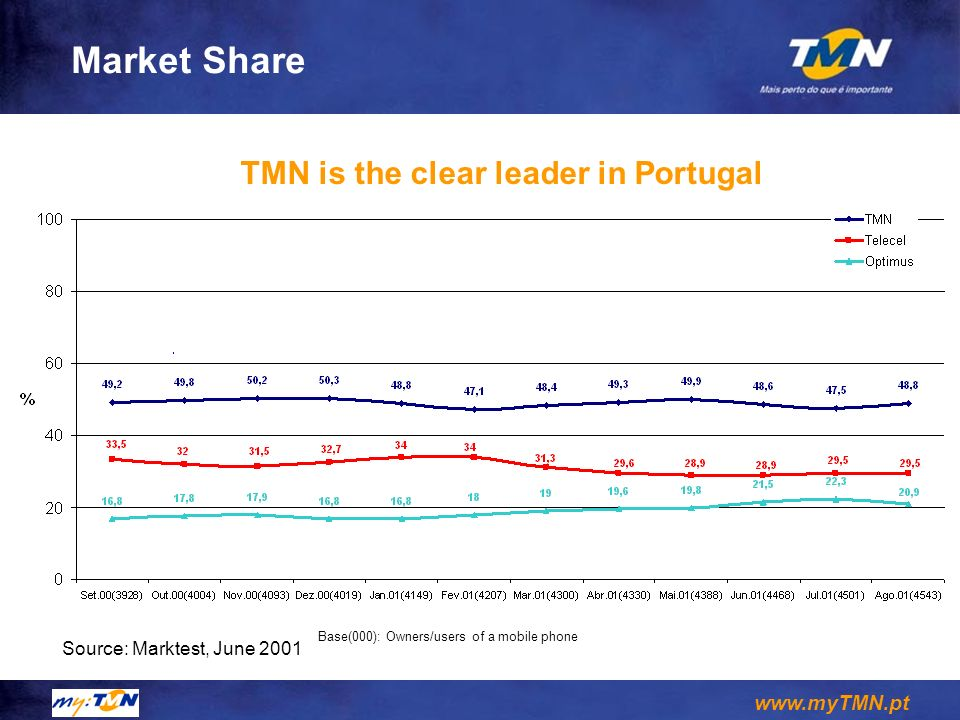 Market Share TMN is the clear leader in Portugal