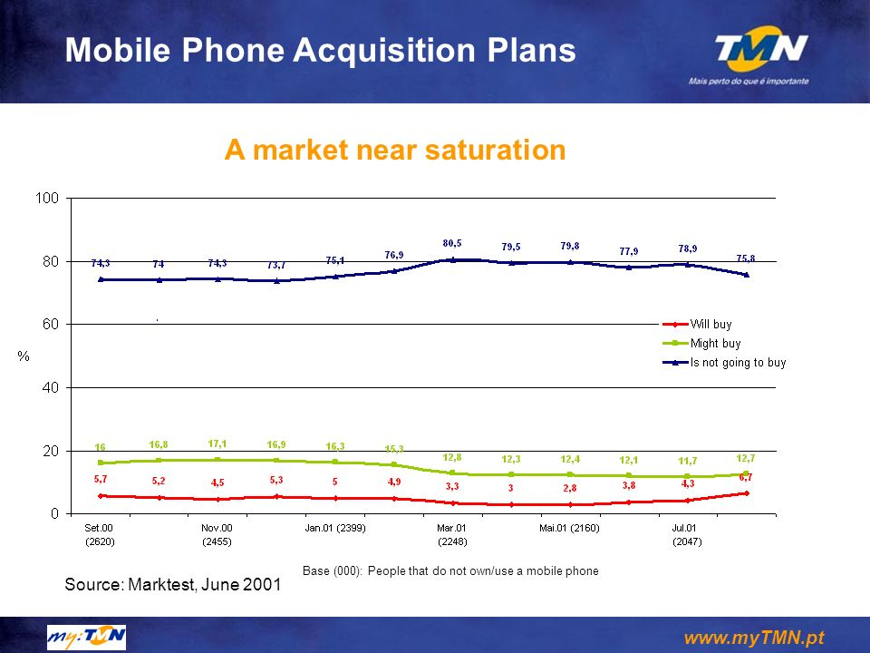 Mobile Phone Acquisition Plans