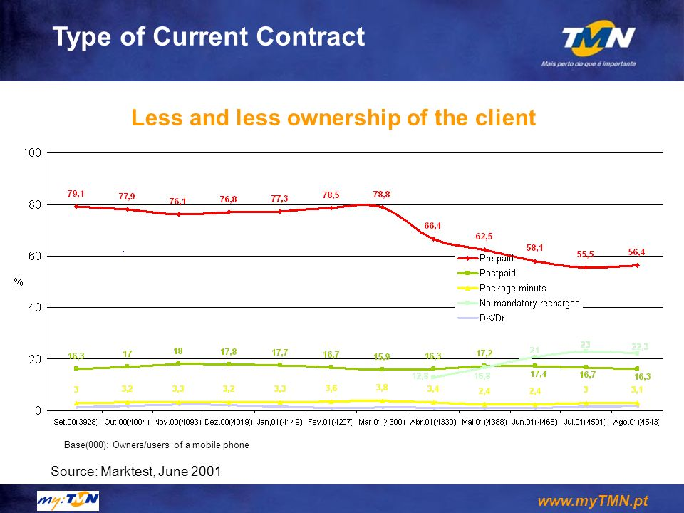 Type of Current Contract