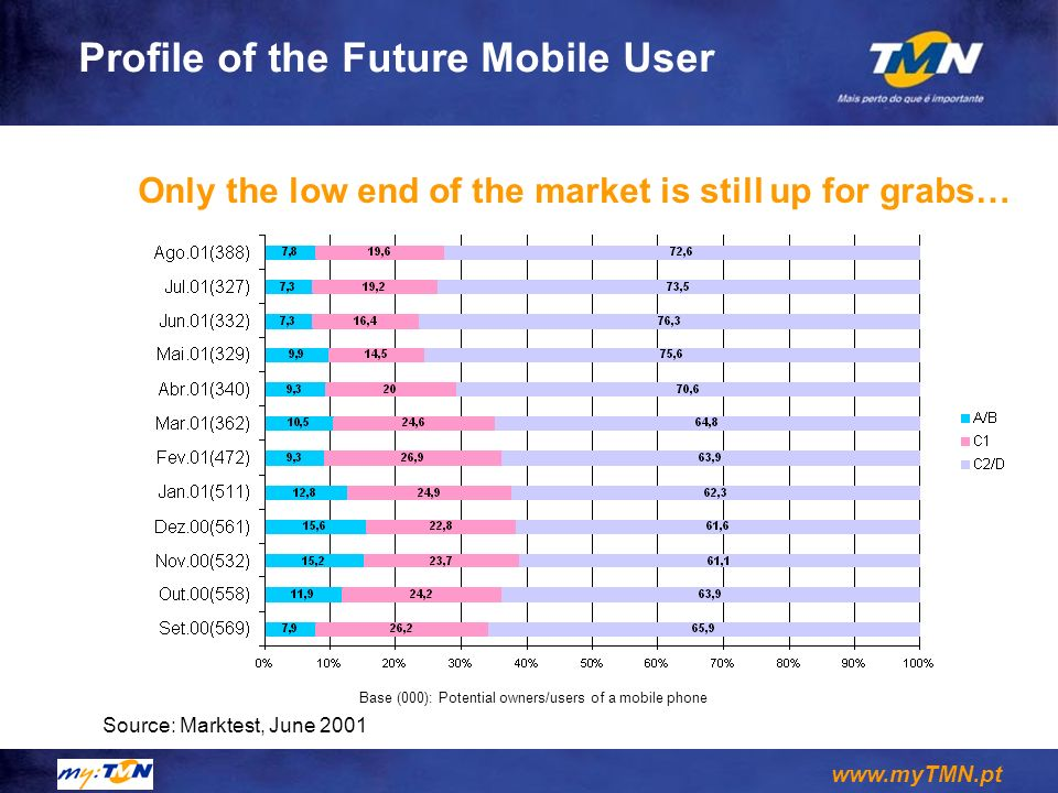 Profile of the Future Mobile User