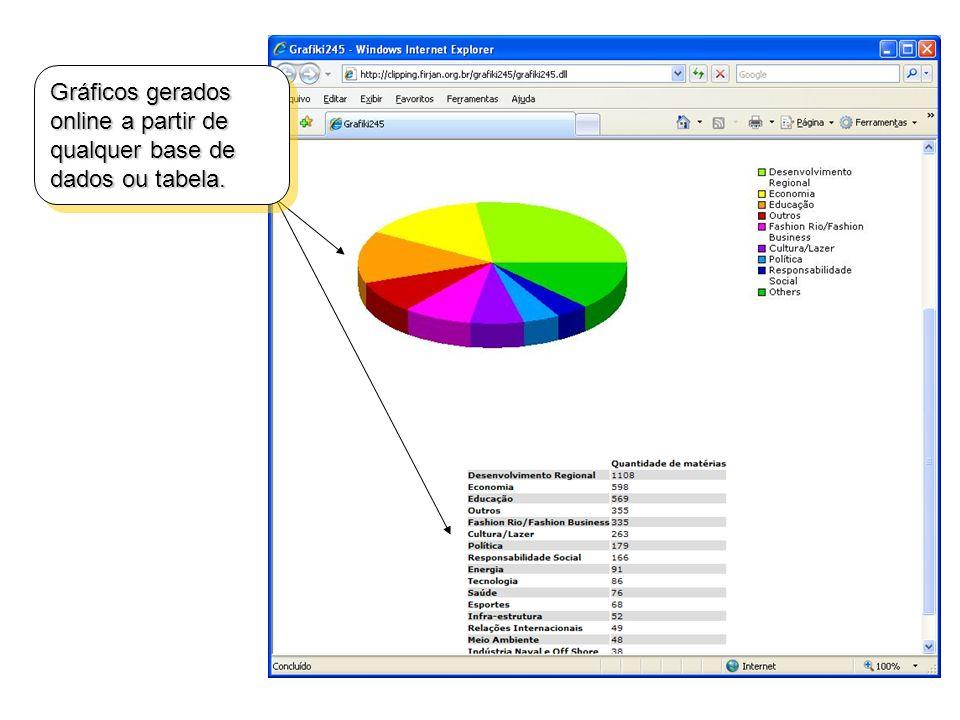 Gráficos gerados online a partir de qualquer base de dados ou tabela.