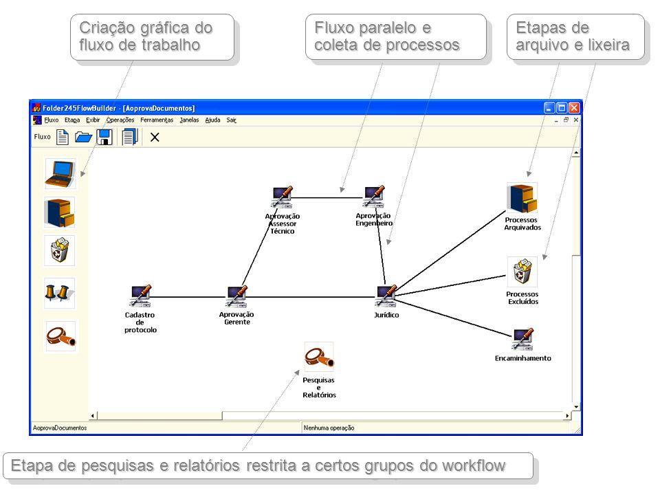 Criação gráfica do fluxo de trabalho