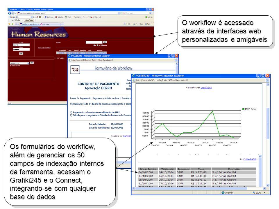 O workflow é acessado através de interfaces web personalizadas e amigáveis