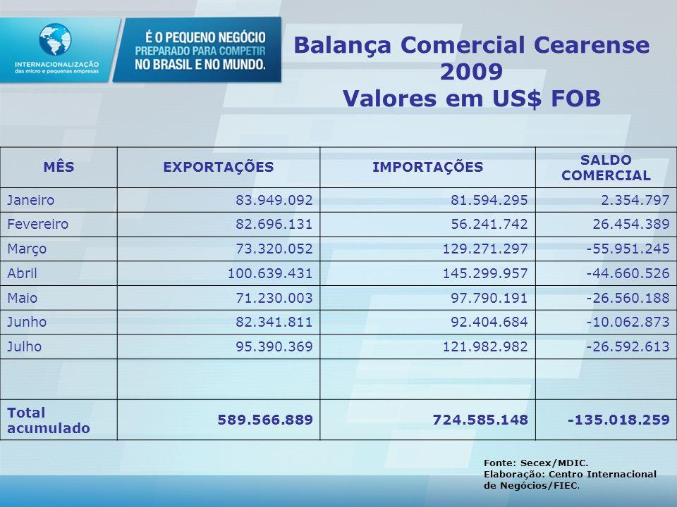 Balança Comercial Cearense 2009 Valores em US$ FOB