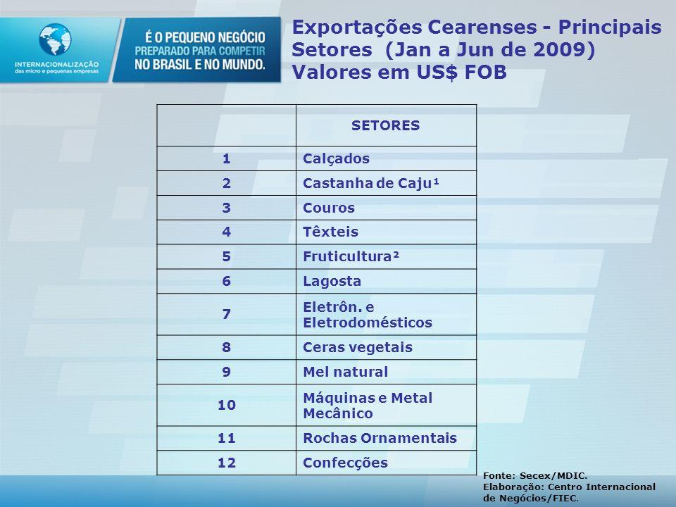Exportações Cearenses - Principais Setores (Jan a Jun de 2009) Valores em US$ FOB