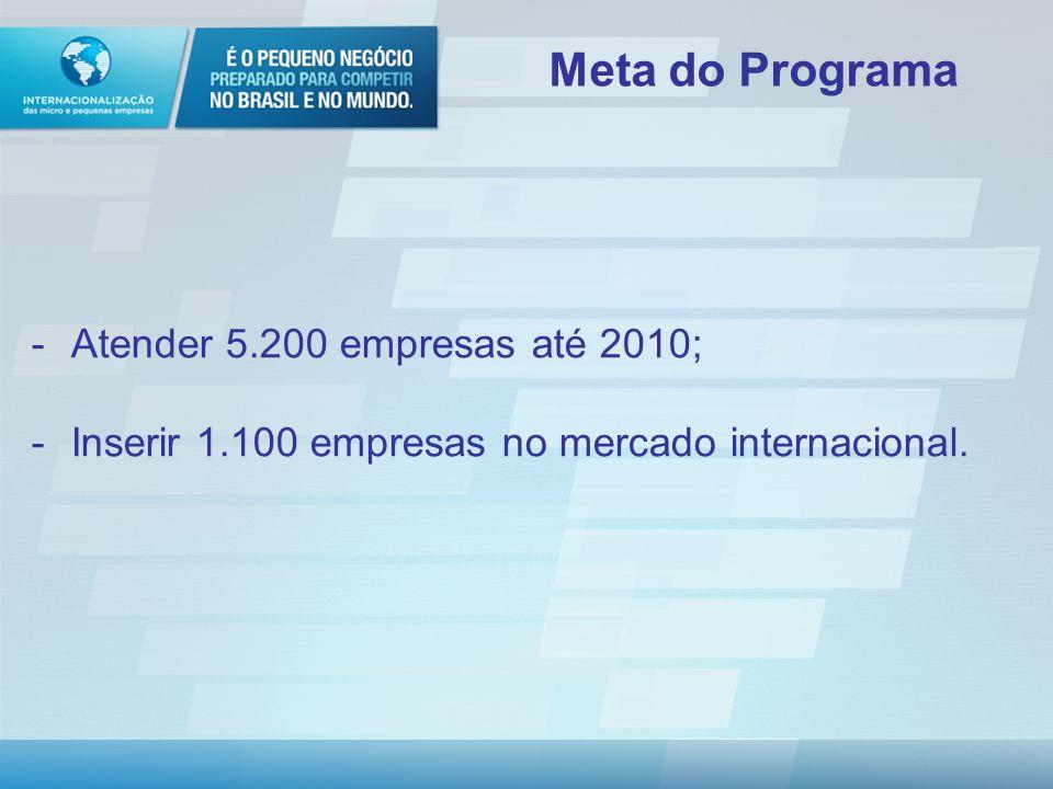 Meta do Programa Atender 5.200 empresas até 2010;