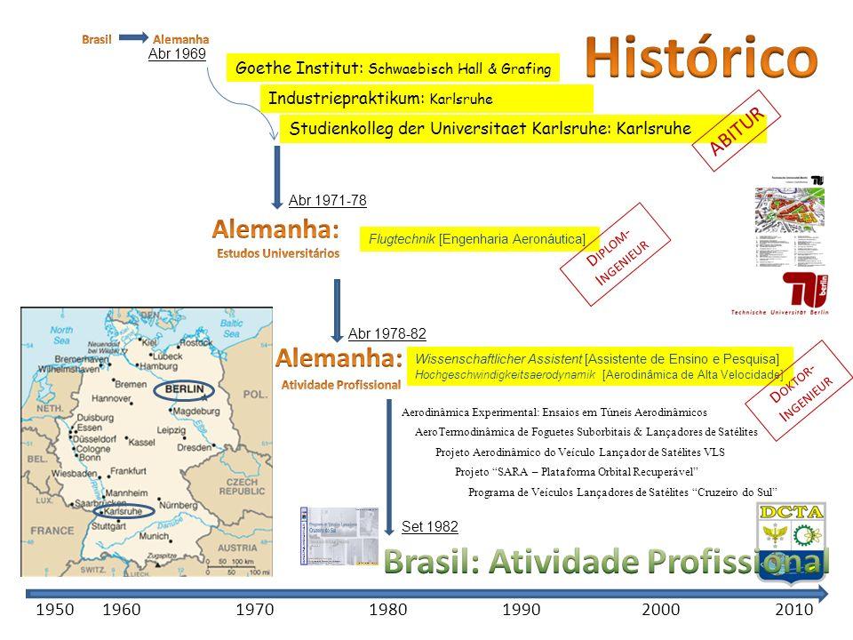 Brasil: Atividade Profissional