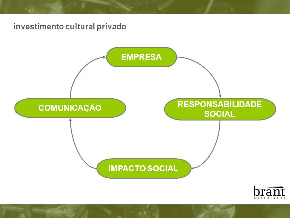 investimento cultural privado