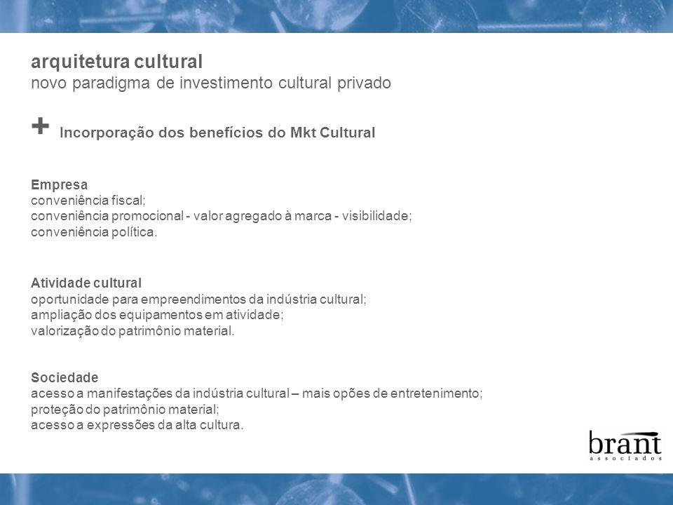 + Incorporação dos benefícios do Mkt Cultural