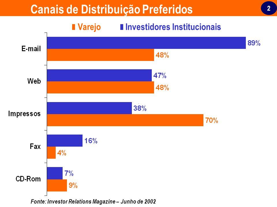 Canais de Distribuição Preferidos