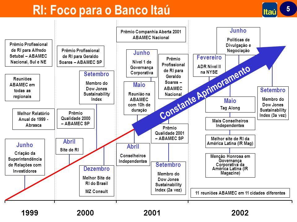 RI: Foco para o Banco Itaú