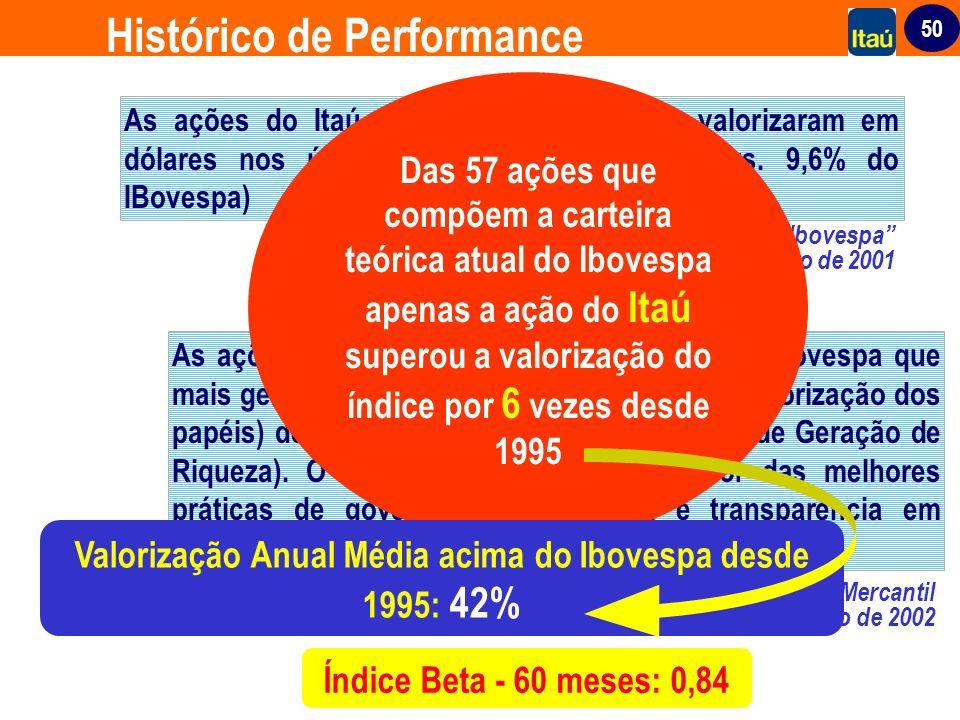 Valorização Anual Média acima do Ibovespa desde 1995: 42%
