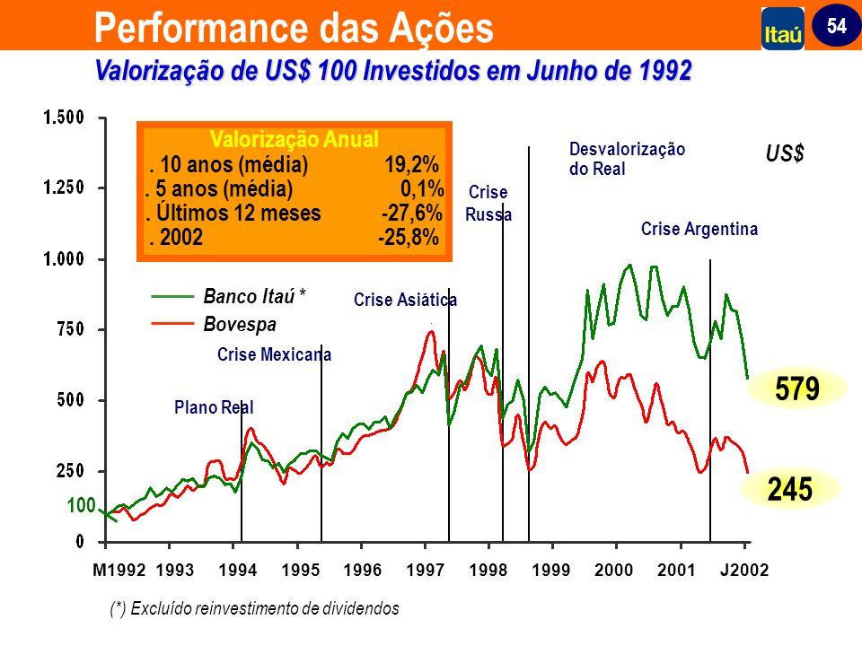 Performance das Ações Valorização de US$ 100 Investidos em Junho de 1992