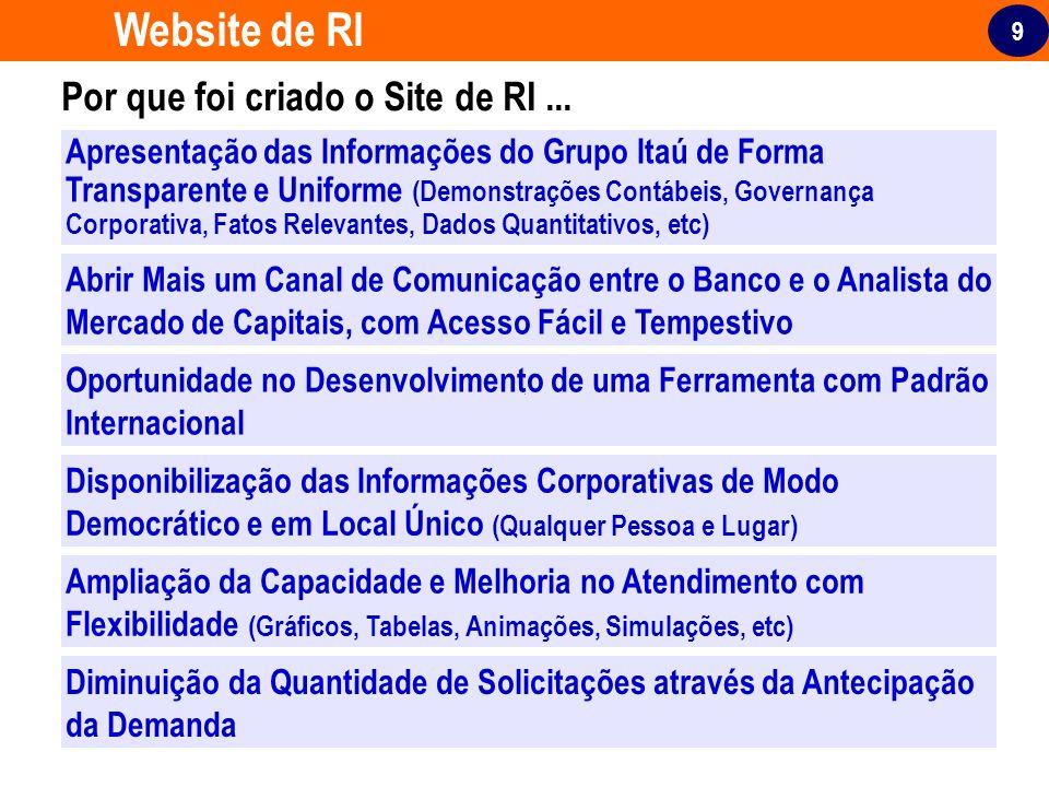 Website de RI Por que foi criado o Site de RI ...