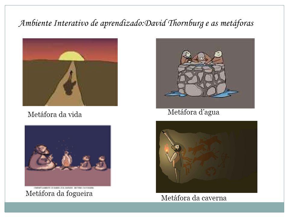 Ambiente Interativo de aprendizado:David Thornburg e as metáforas