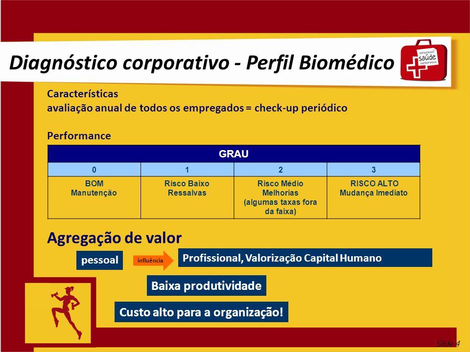 Diagnóstico corporativo - Perfil Biomédico