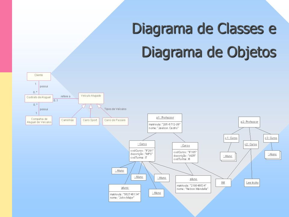 Diagrama de Classes e Diagrama de Objetos