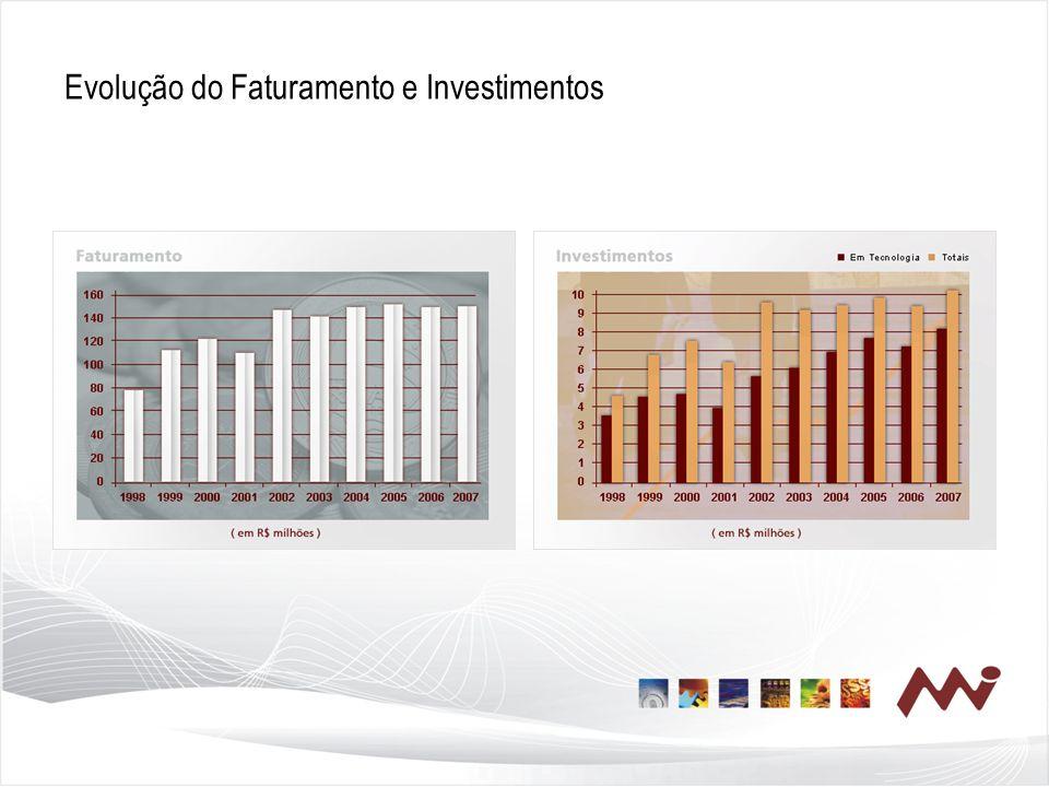 Evolução do Faturamento e Investimentos