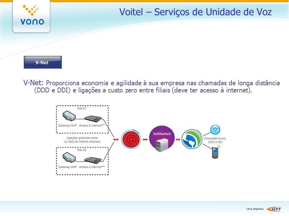 Voitel – Serviços de Unidade de Voz
