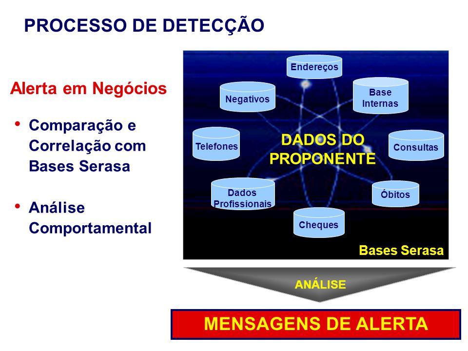 PROCESSO DE DETECÇÃO MENSAGENS DE ALERTA Alerta em Negócios