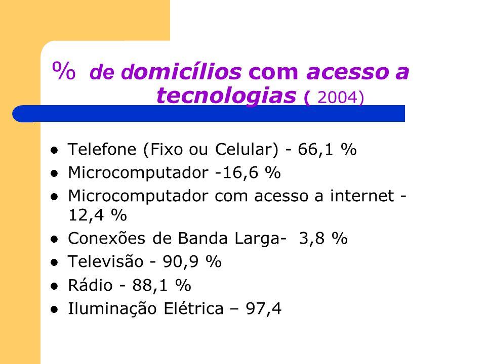 % de domicílios com acesso a tecnologias ( 2004)