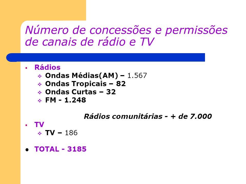 Número de concessões e permissões de canais de rádio e TV